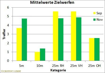 Diagramm Zielwerfen-e
